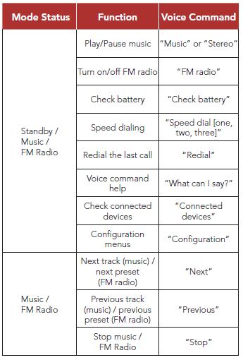 Momentum Pro - Voice Command – Sena Technologies Help Desk